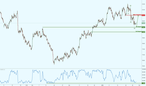 NZDJPY: NZDJPY right above major support, prepare for a potential bounce