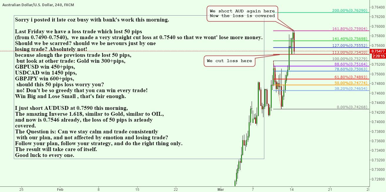 AUDUSD short at inverse 1.618 + Mental Strength in Trading