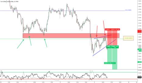 EURNZD: EUR/NZD - Continuazione del trend dopo rottura Wedge su M15