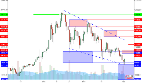 BTCUSD: BTCUSD: Pin Bars Appear Within Support Zone. Signs Of Reversal?