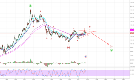XAUUSD: XAUUSD be liable Contracting Triangle in Wave B