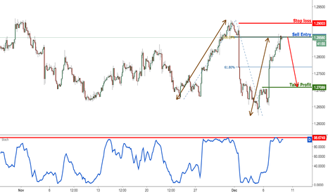 USDCAD: USDCAD right on resistance, remain bearish