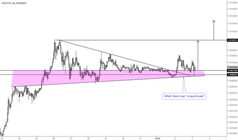 ICXETH: Thoughts on ICON (ICX). Continued bullish run is coming