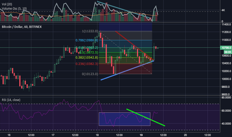 BTCUSD: Lvl up after btc slaps. Momentum + Harmonics + Bad Position