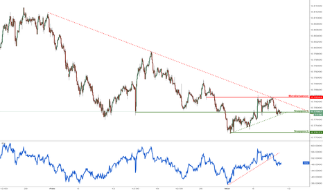 AUDUSD: AUDUSD testing major support, potential bearish breakout!