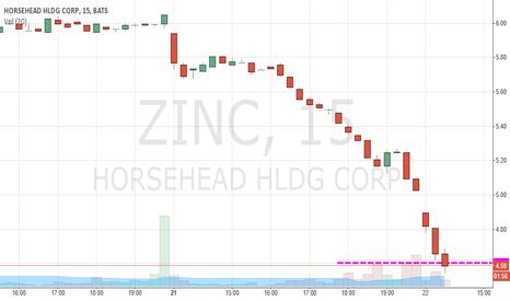 ZINC: Going DWN short trigger 4.60
