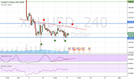 XAUUSD: GOLD is confusing, the only thing one can do is..