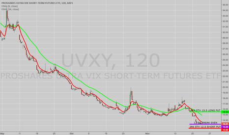 UVXY: OPENING: UVXY JAN 5TH 12.5/15.5 LONG PUT VERTICAL