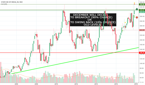 SBIN: SBIN speculation using support and resistance line