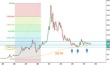 XAGUSD: One more time SILVER. Monthly perspective.