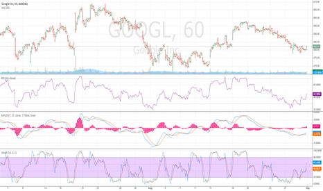 GOOGL: Long GOOGL - Hourly