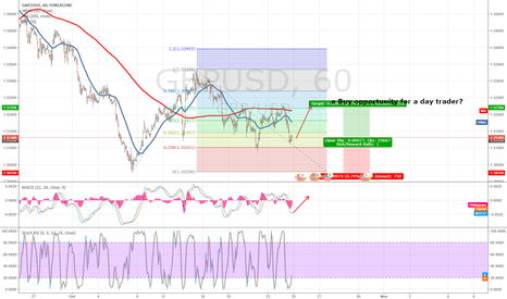 GBPUSD: GBPUSD a buy opportunity for a day trader?