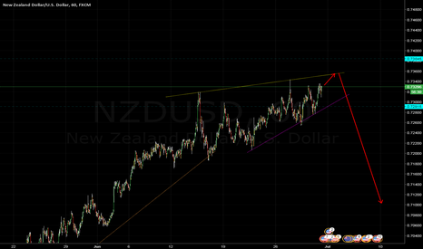NZDUSD: ending diagonal in bullish movement