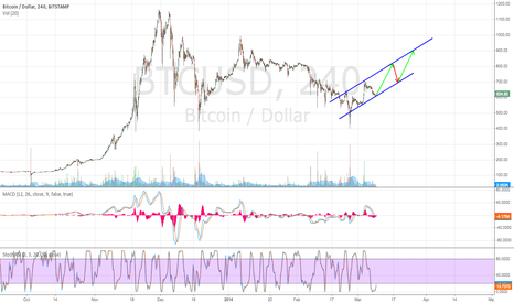 BTCUSD: Long-Term Bullish Trend Continuing