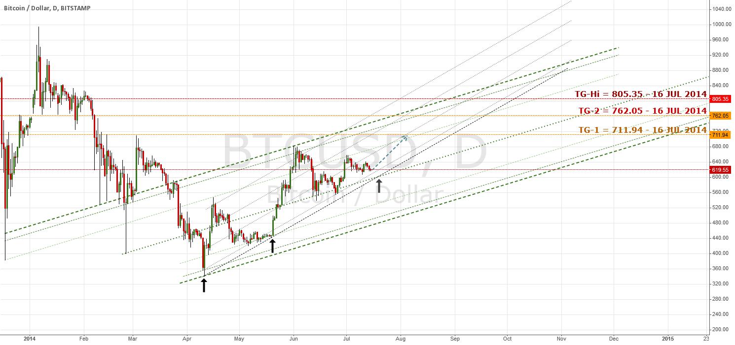 Forecast And Channel Overlay; Bullish Outlook | #bitcoin $BTC