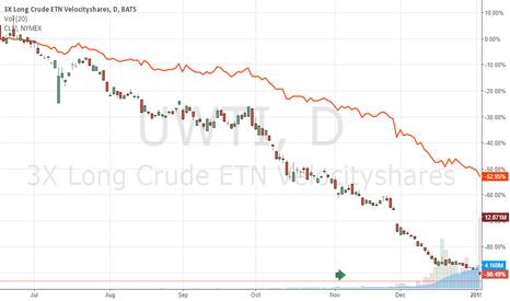 UWTI: UWTI: a 90% loss in value since Jun 2014 waiting for correction