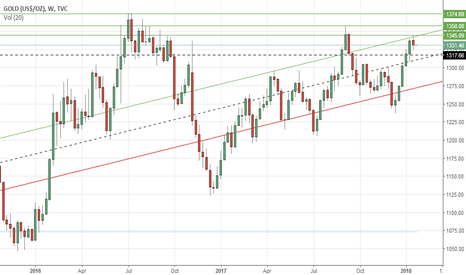 GOLD: Gold's weekly outlook: Jan 22-26