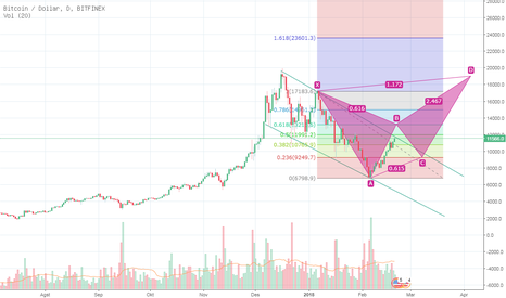 BTCUSD: bitcoin bullish
