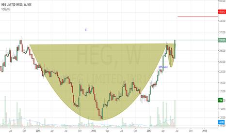 HEG: HEG - Cup & handle
