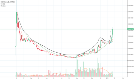 EOSBTC: EOSBTC - Big cup and handle formation
