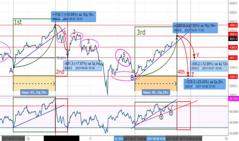BTCUSD: BTC/USD H4 Cycle Repat+RSI