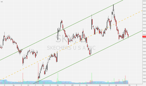 SKX: SKX long idea