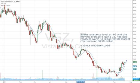 VGZ: VGZ, Highly Undervalued