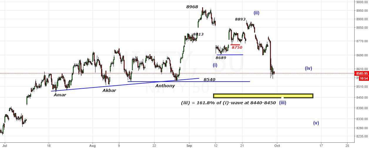 Nifty- Looking To Complete (iii)-wave below 8540