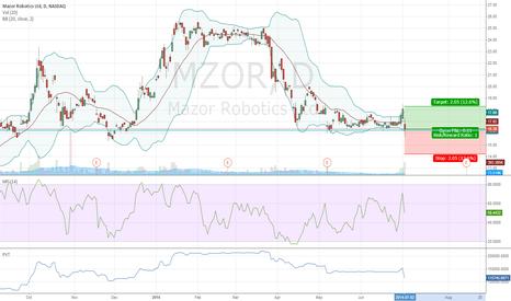 MZOR: Mazor Robotics fundamentally and technically long