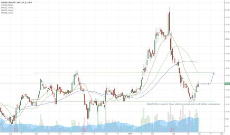 EMES: $10 held pretty well.. can EMES break $15 next?