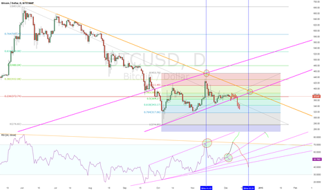 BTCUSD: Bearish Forecast Becoming Reality Sooner than Expected