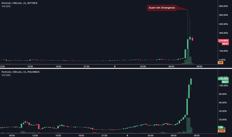 POTBTC: Scam-ish Divergence