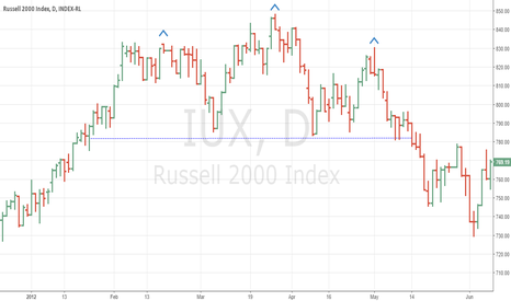 IUX: H&S in Russell 2000