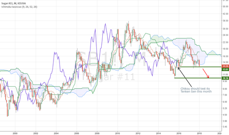 SB1!: $SUGAR Monthly Chikou should test its Tenkan Sen this month