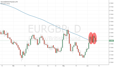 EURGBP: Double Evening Star for EURGBP