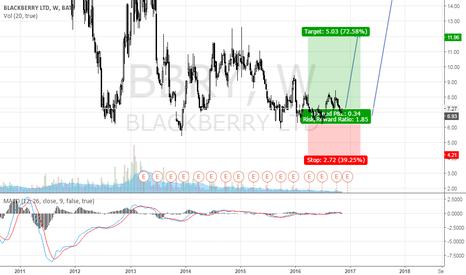 BBRY: BLACKBERRY LONG
