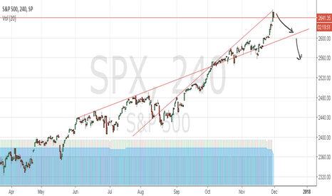 SPX: seems time to reverse - > 4 drop fast to 2555