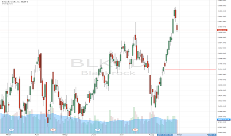 BLK: BlackRock, Inc. (NYSE:BLK) About To Roll Lower