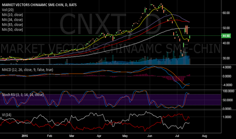 CNXT: premium comes and goes