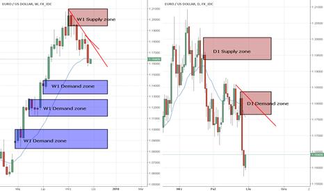 EURUSD: EUR/USD strefa Podaży do shorta