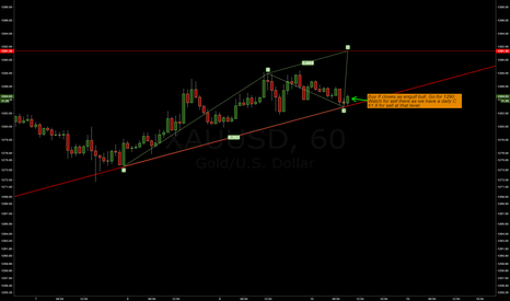 XAUUSD: Buy Gold top of hour if engulf stays!