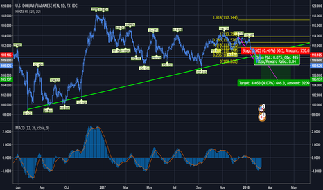 USDJPY: USDJPY RETEST 2 YEARS SUPPORT AND DONE 38.2% FIBO RETRACEMENT