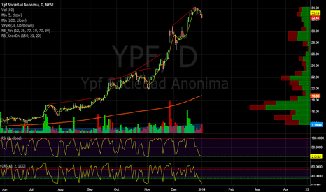 YPF: Buying on weaknessss