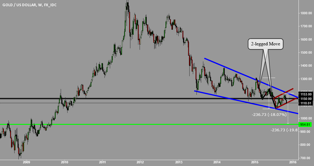 GOLD: I SEE A POSSIBLE BEAR FLAG WITHIN A BEAR FLAG