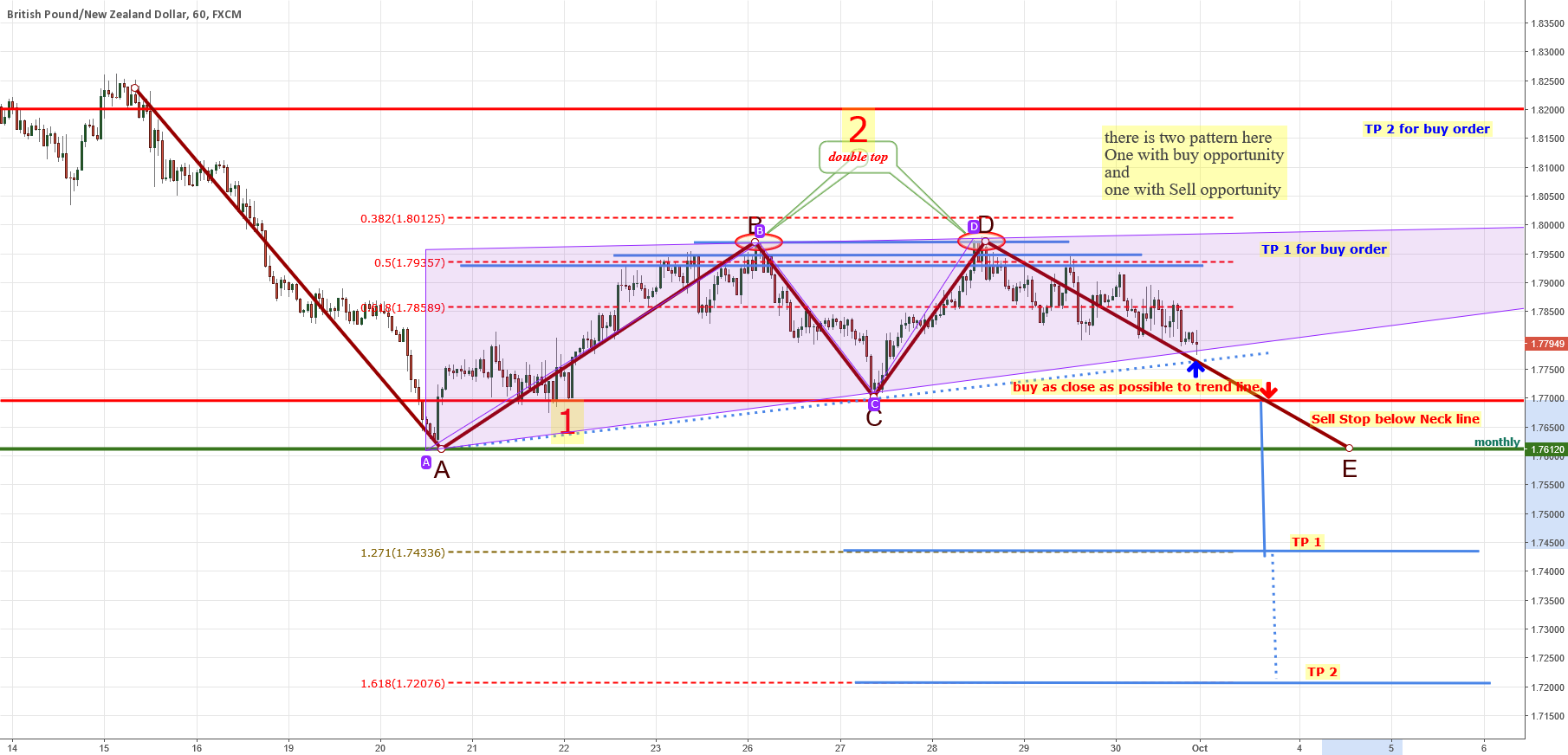 GBPNZD buy and sell set up
