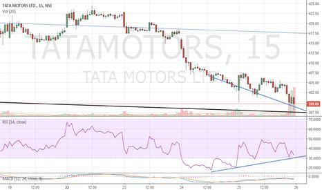 TATAMOTORS: Positive RSI divergence on Tata Motors