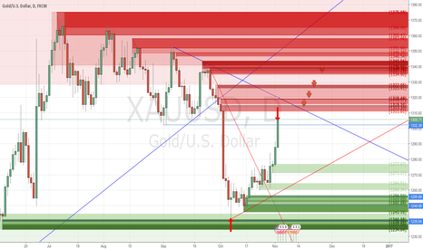 XAUUSD: +5014 pips of Realized Profit with my Buy Trade