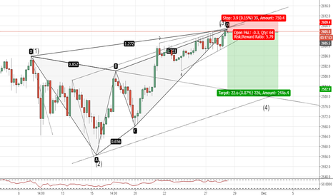 SPX500USD: SPX(4hr chart). Bearish Butterfly, within potential Geo4th wave.