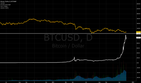BTCUSD: Gold Acting as Resistance for Bitcoin?