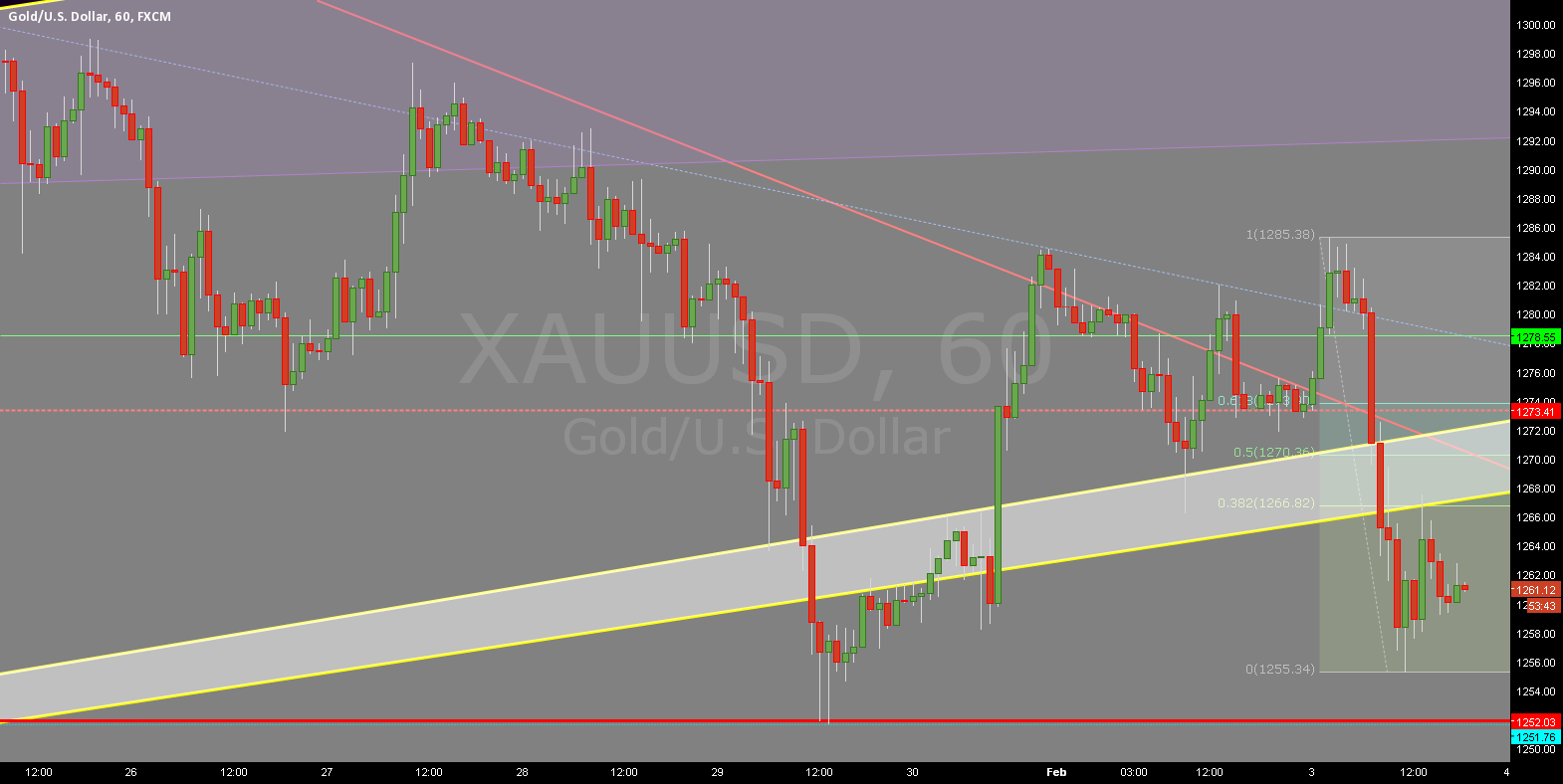 Gold behaves very erratic the last days.